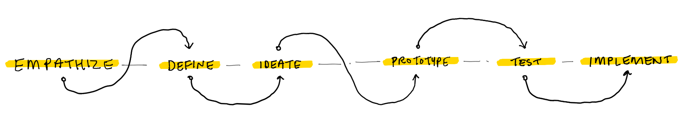 Design_process_diagram-alternate